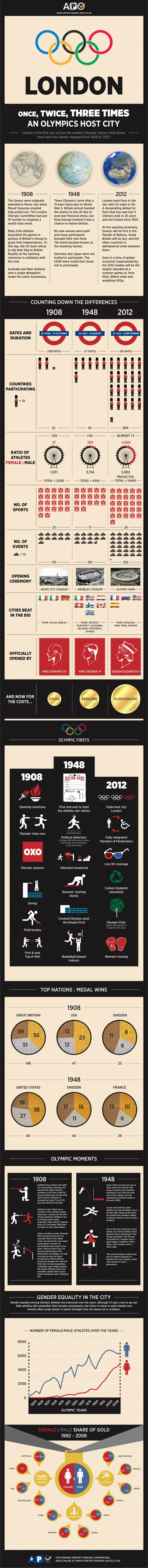 6. London Olympics Info graphic