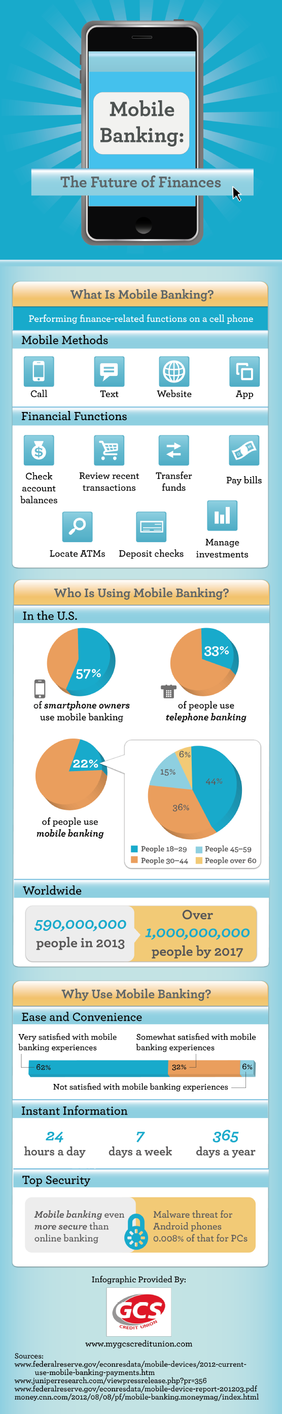 6. Mobile Banking The Future of Finances