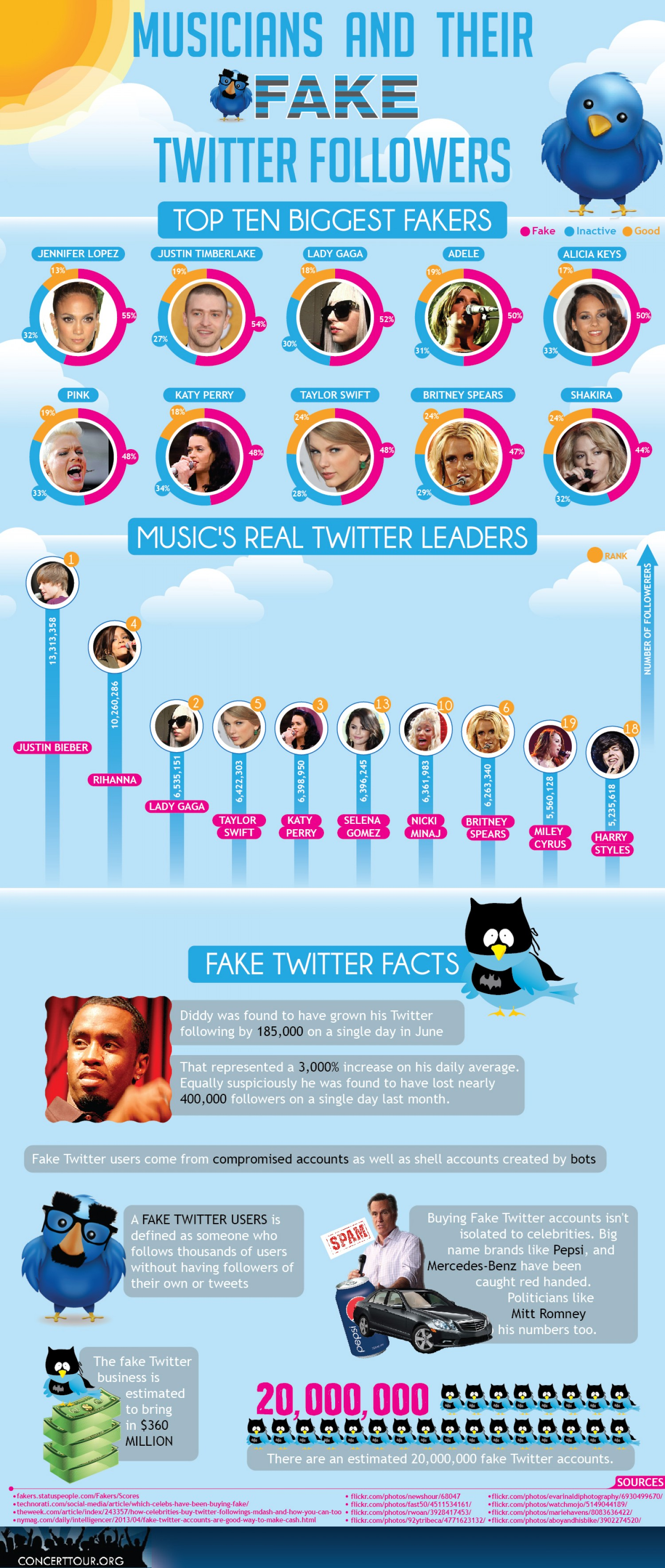 6. Musicians and Their Fake Twitter Followers
