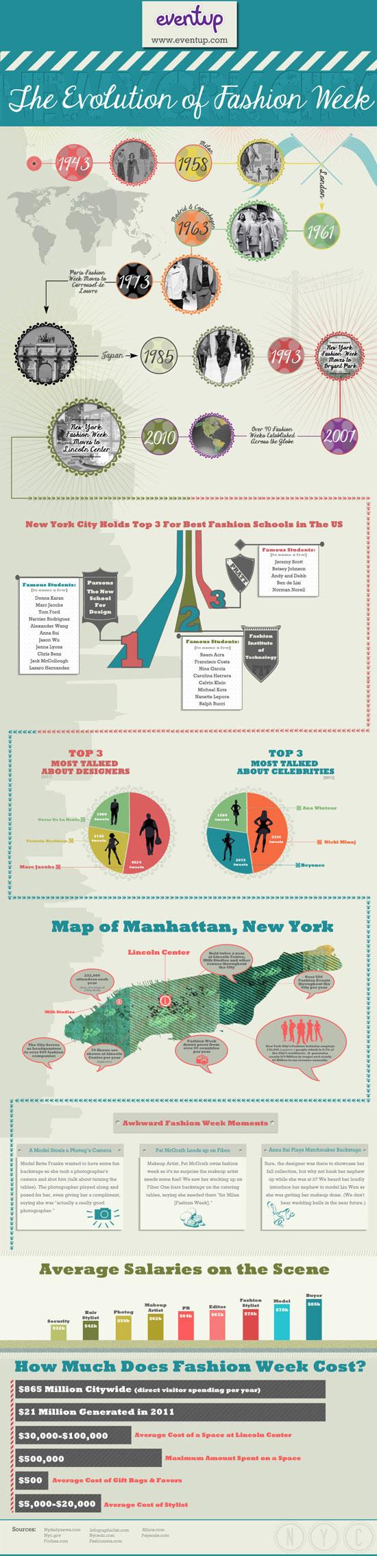 6. New York Fashion Week