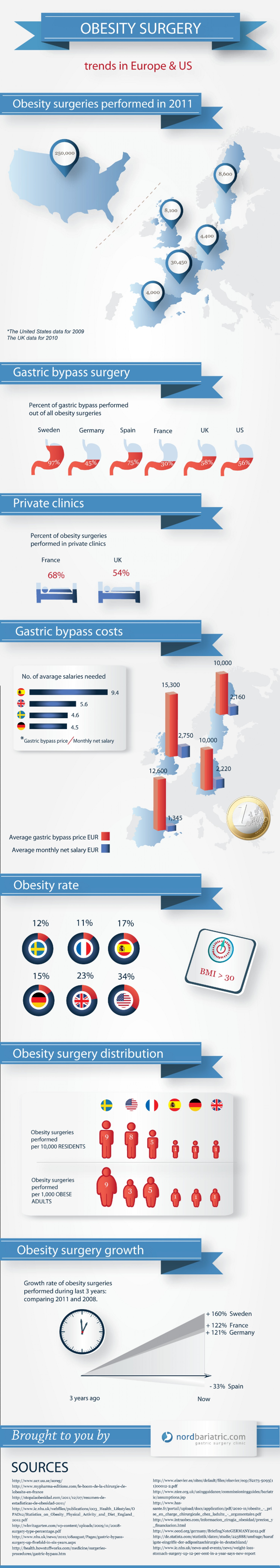 6. Obesity Surgery Trends in Europe and the US