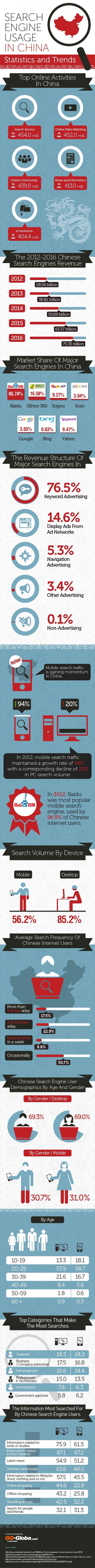 6. Search engine usage in China