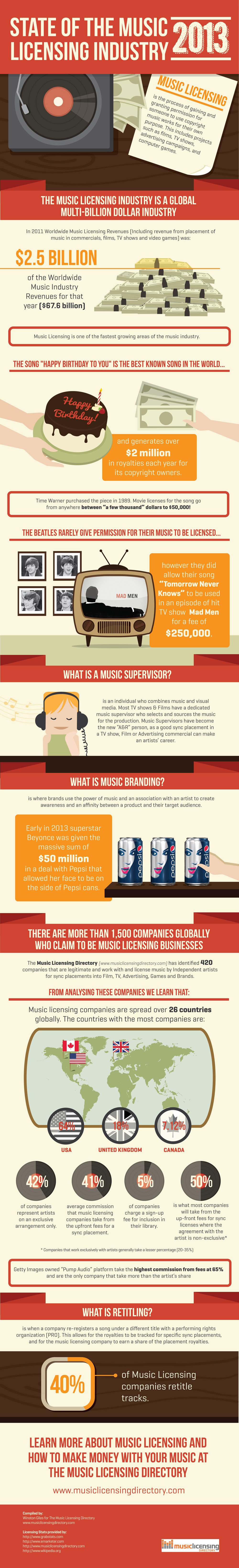 6. State of the Music Licensing Industry
