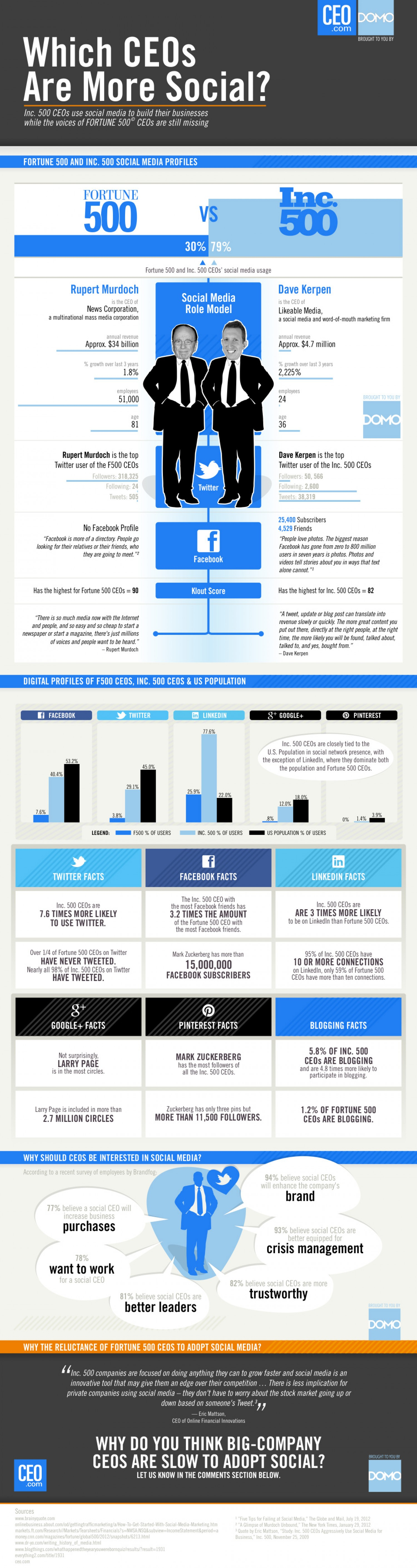 6. Which CEOs Are More Social