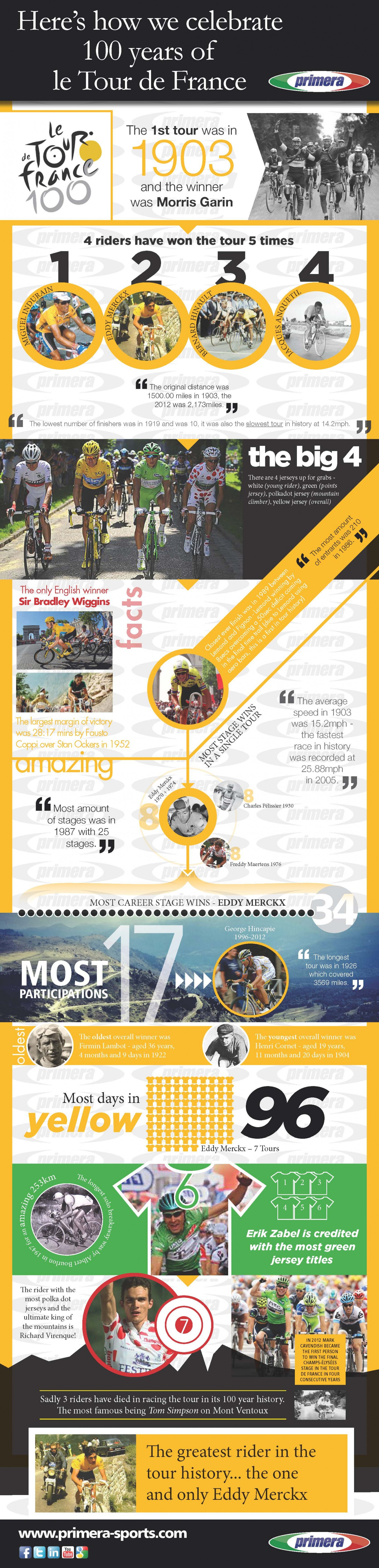 7. 100 years of the Tour De France - fun facts