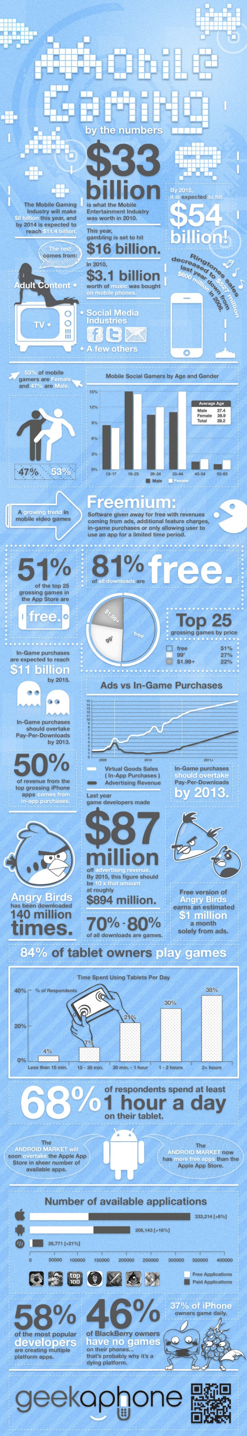 7. Ages of mobile gaming