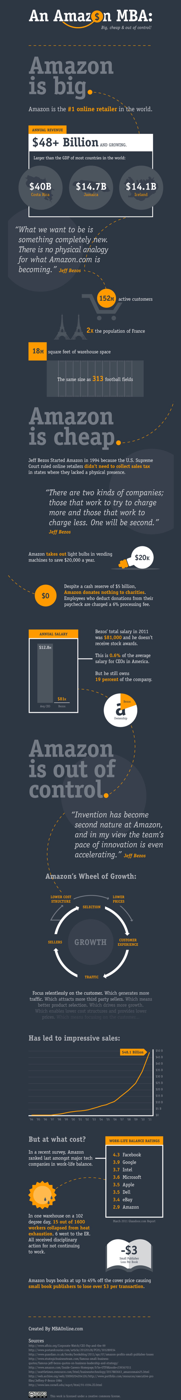 7. An Amazon MBA Big, Cheap & Out of Control