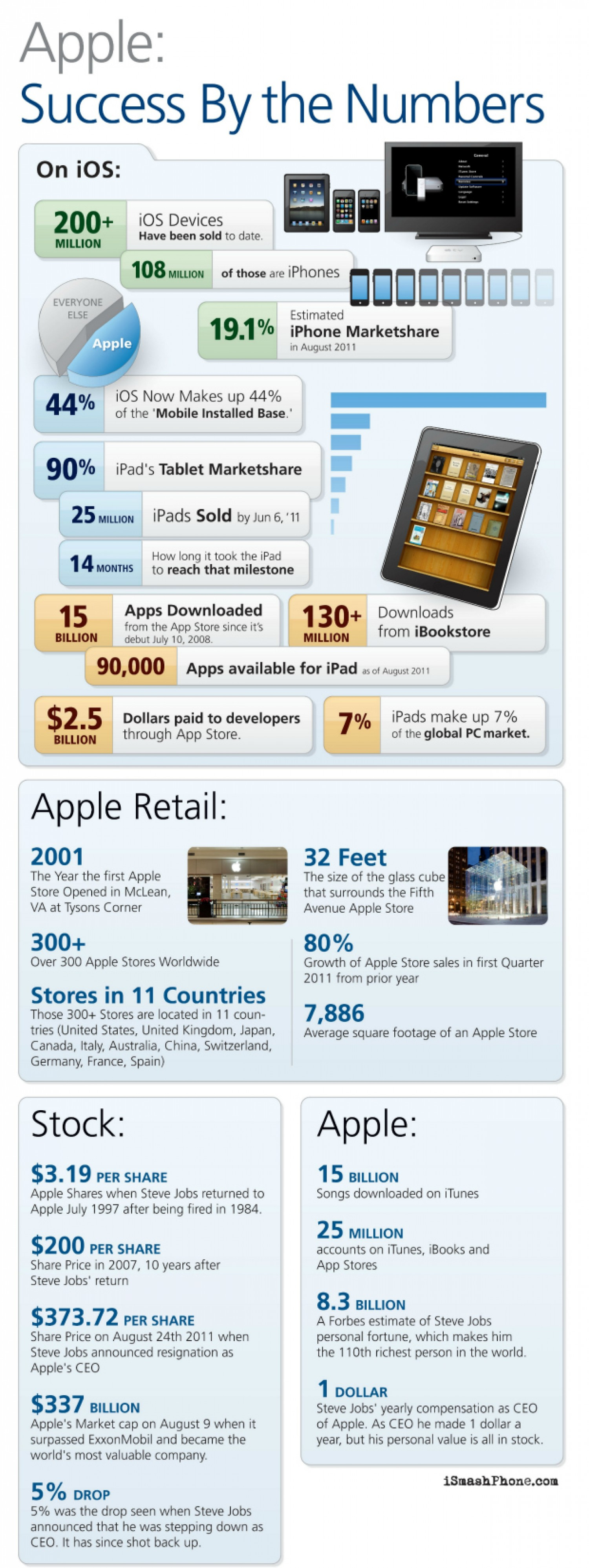 7. Apple success by the numbers