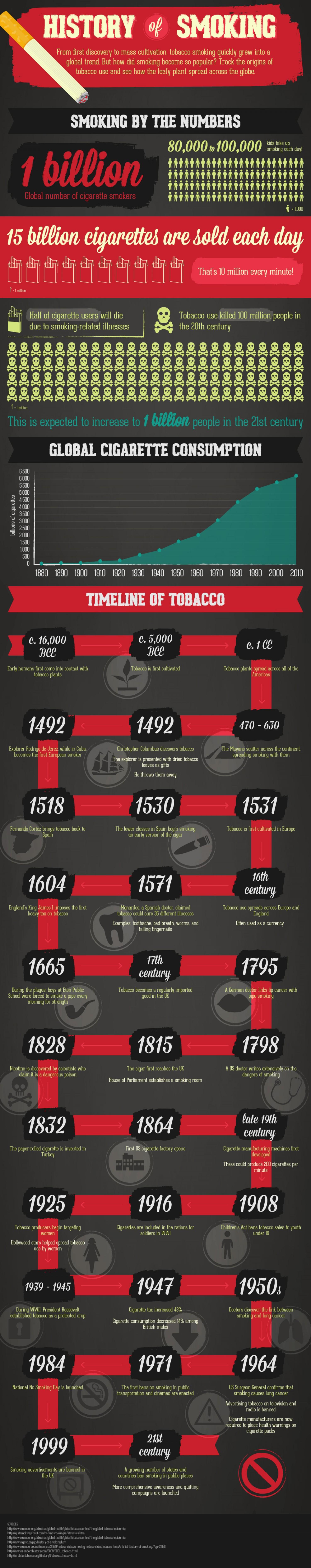 7. History of Smoking