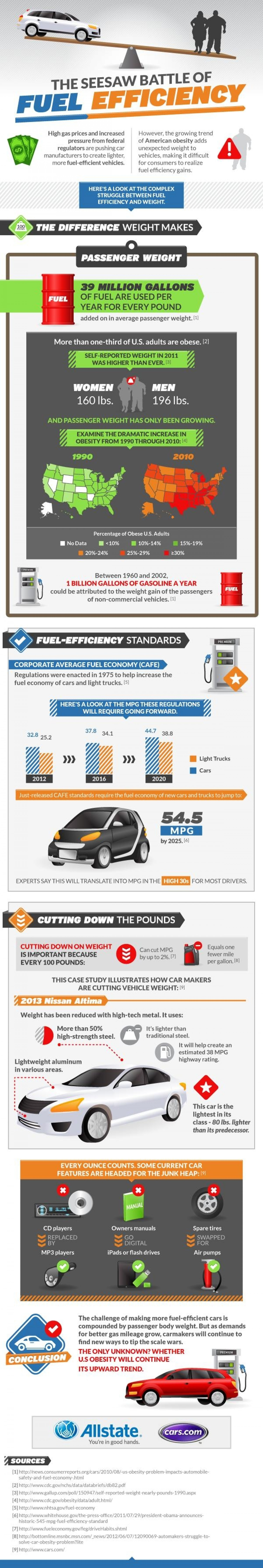 7. How Obese Drivers Hurt the Effort to Curb Fuel Consumption