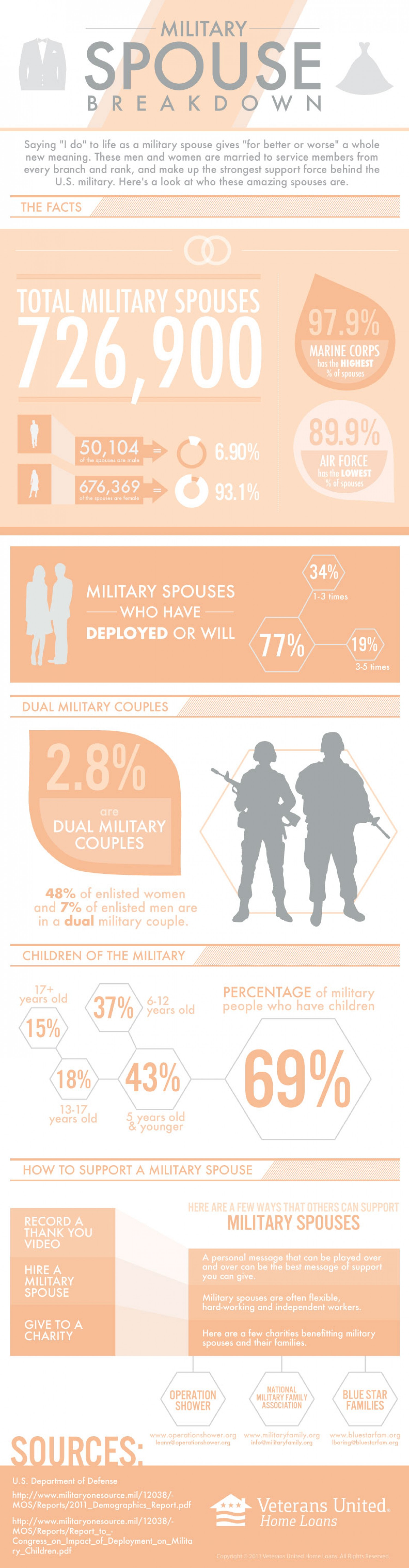 7. Military spouse breakdown