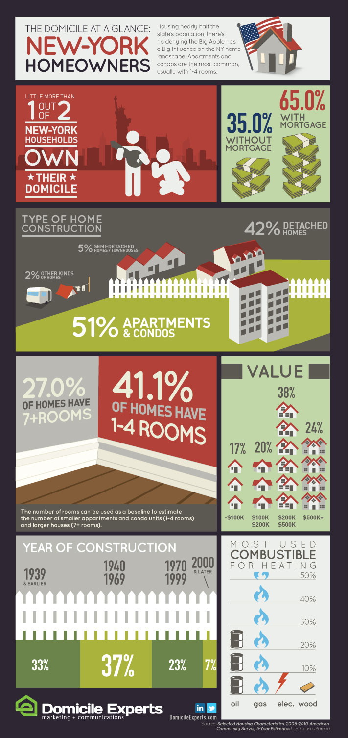 7. New-York Homeowners