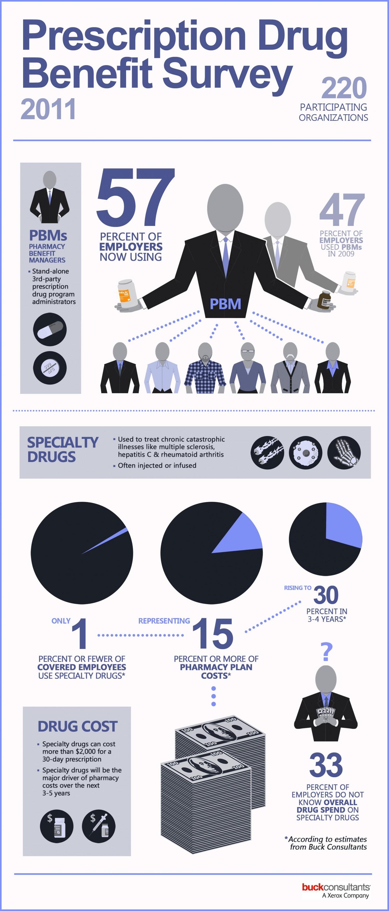 7. Prescription Drug Benefit Survey