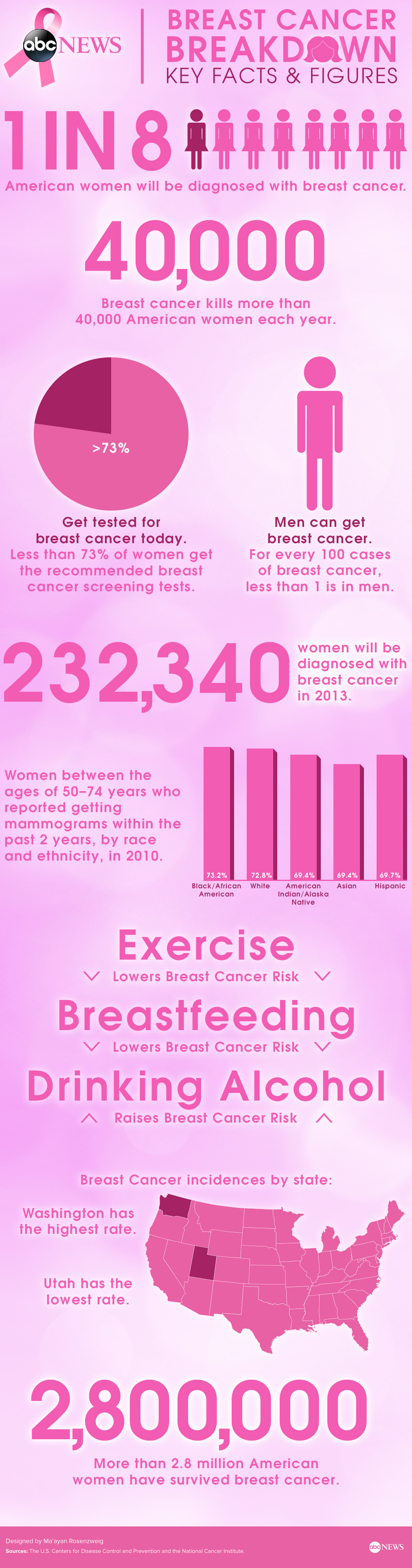 7. Shocking Breast Cancer Figures