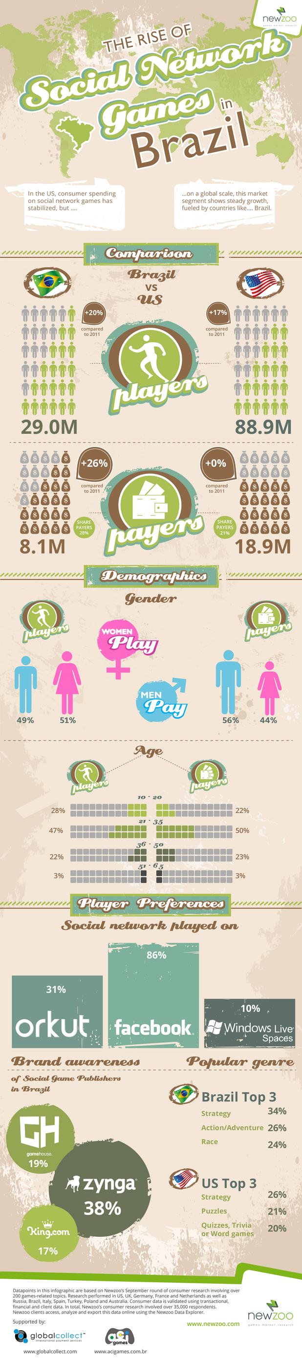 7. Social Network Gaming in Brazil