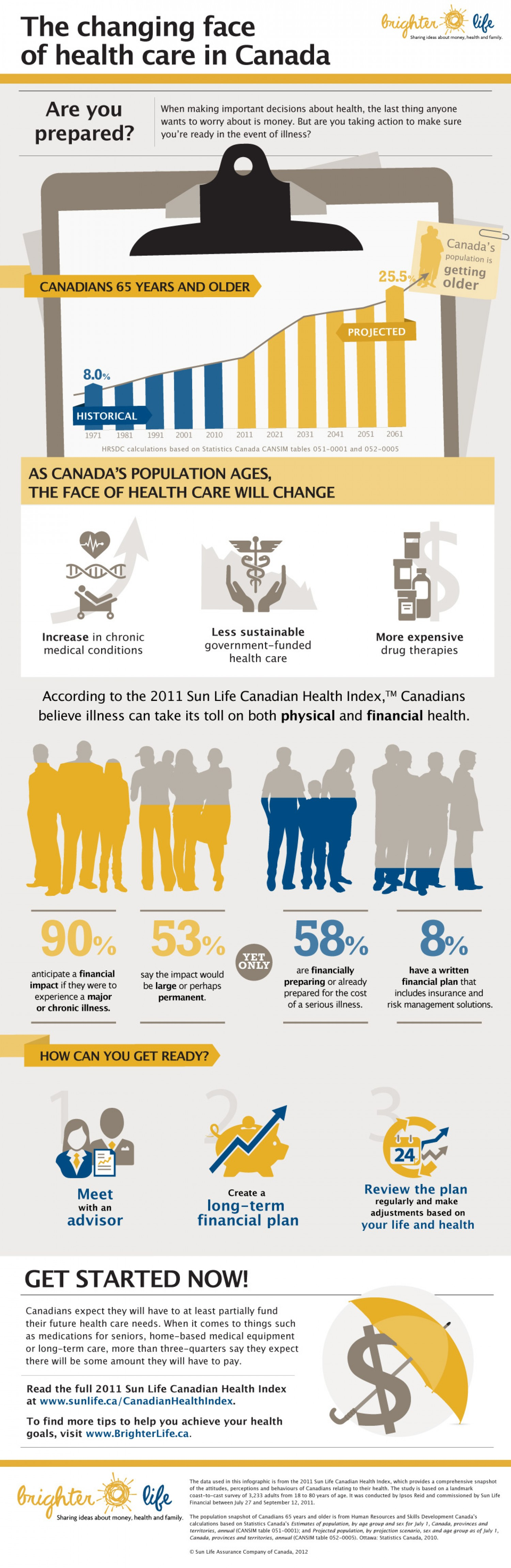 7. The changing face of health care in Canada