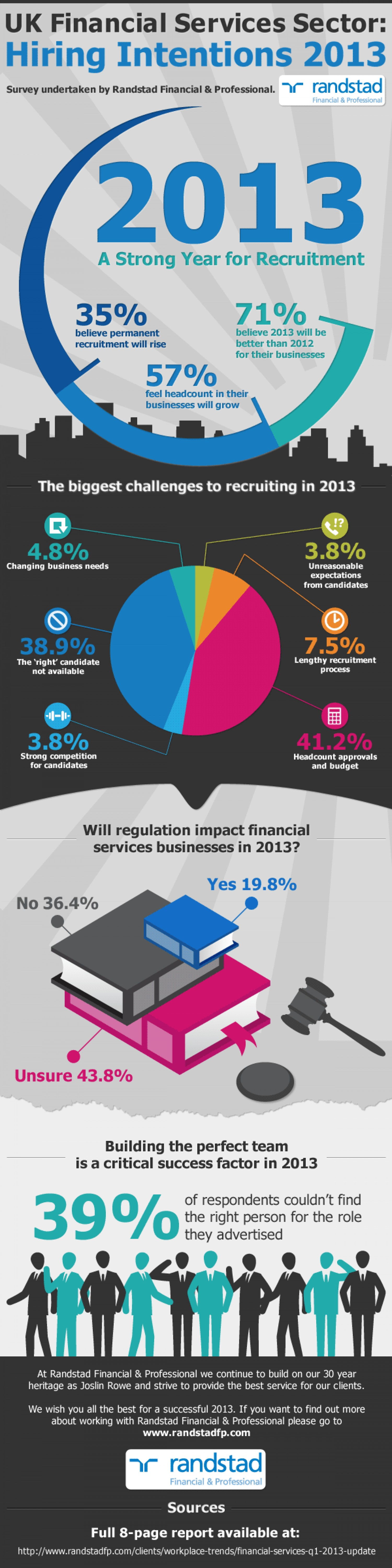 7. UK Financial Services Hiring Intentions 2013