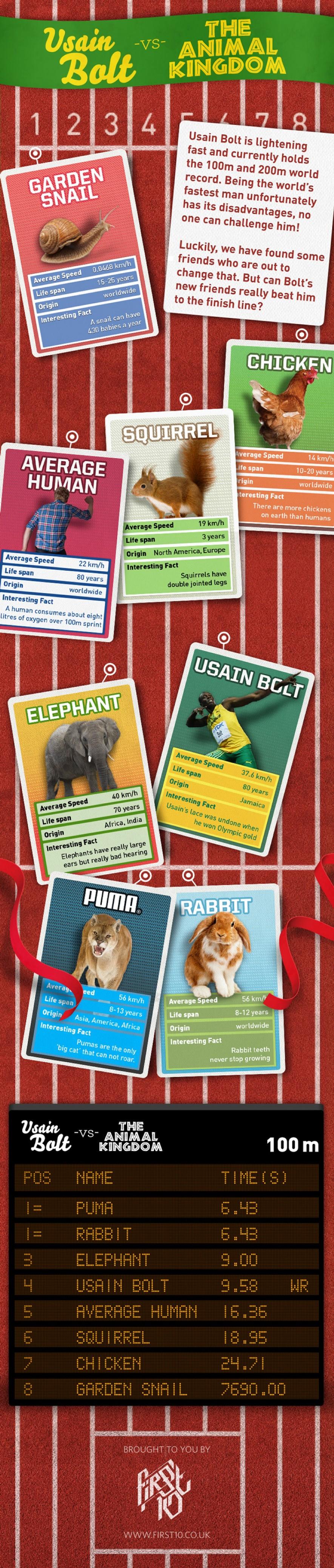7. Usain bolt vs. Animal Kingdom