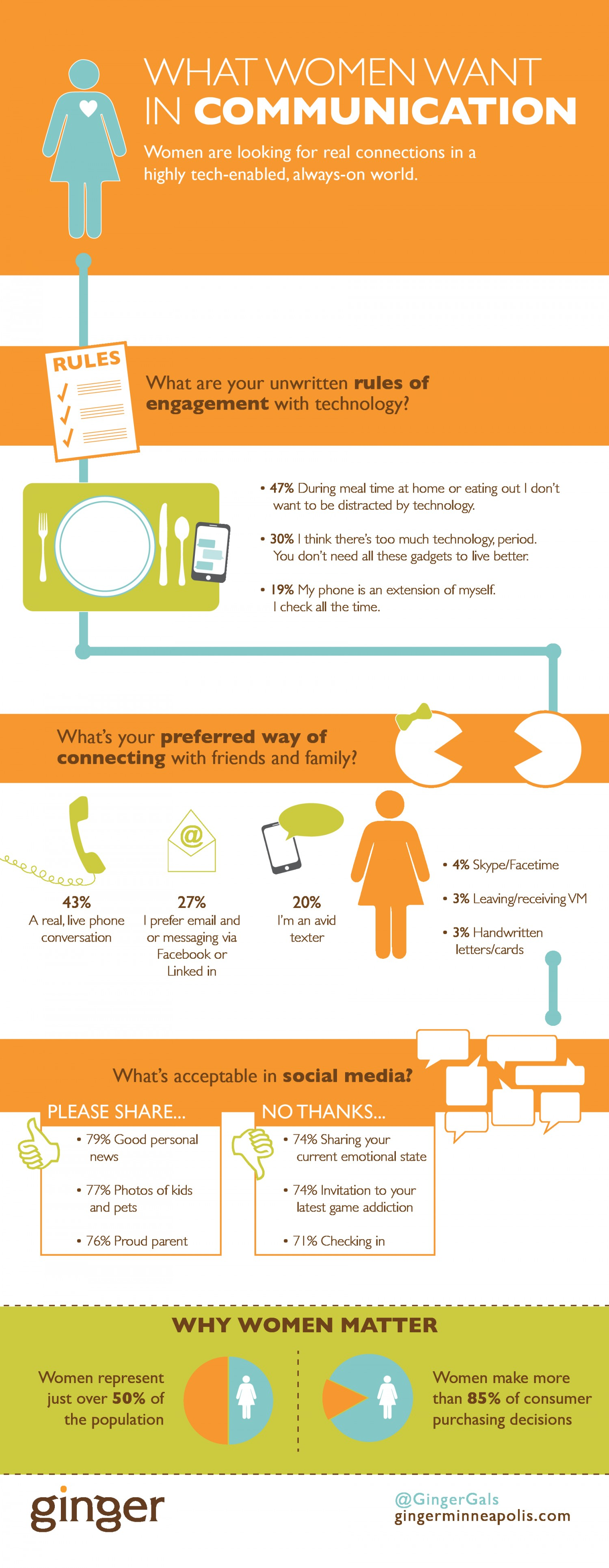 7. What women want in communication