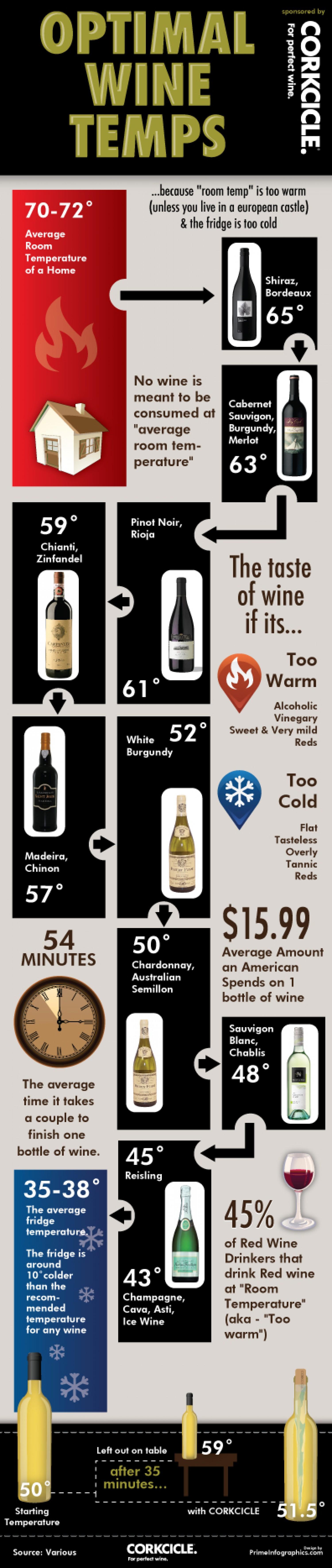 7. Wine Room Temperature