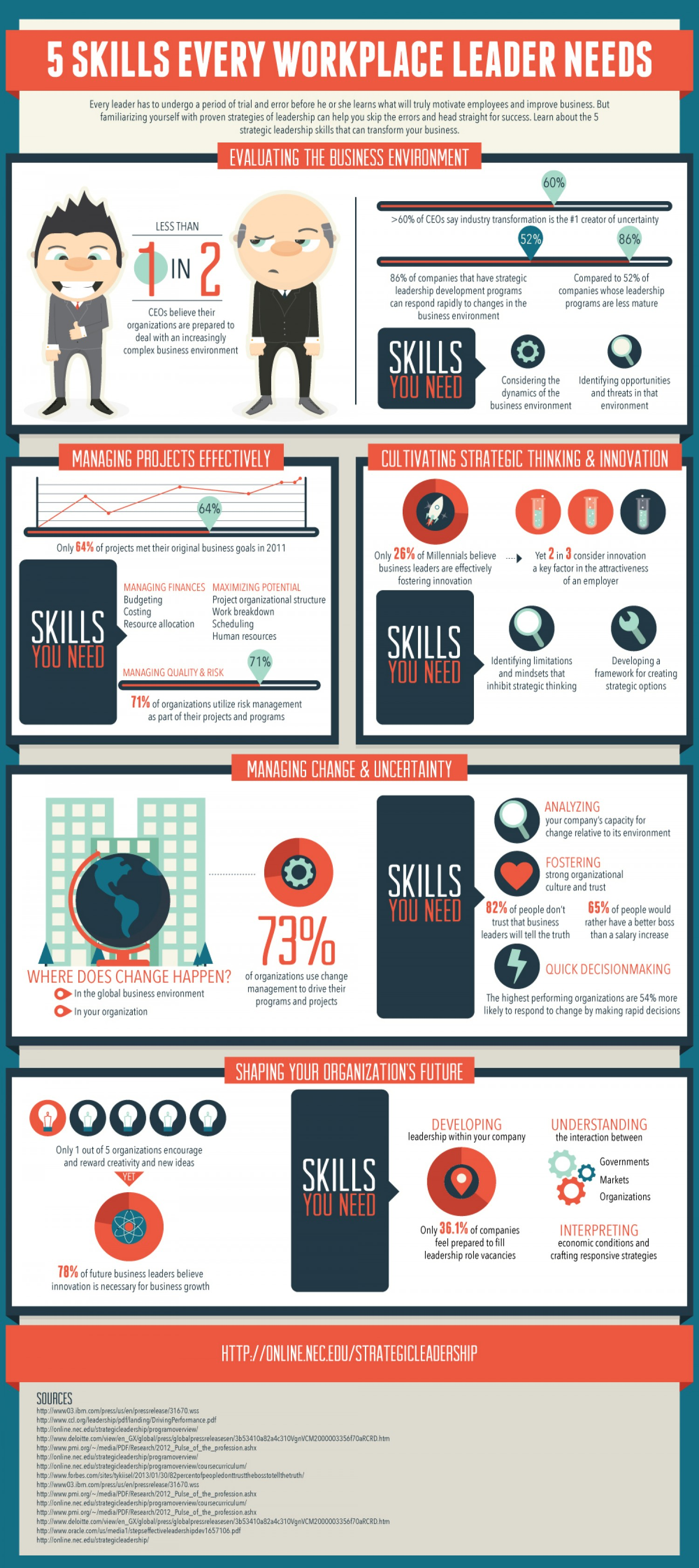 8. 5 skills every workplace leader needs
