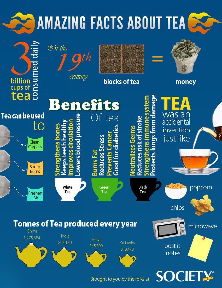 8. Amazing Facts about tea