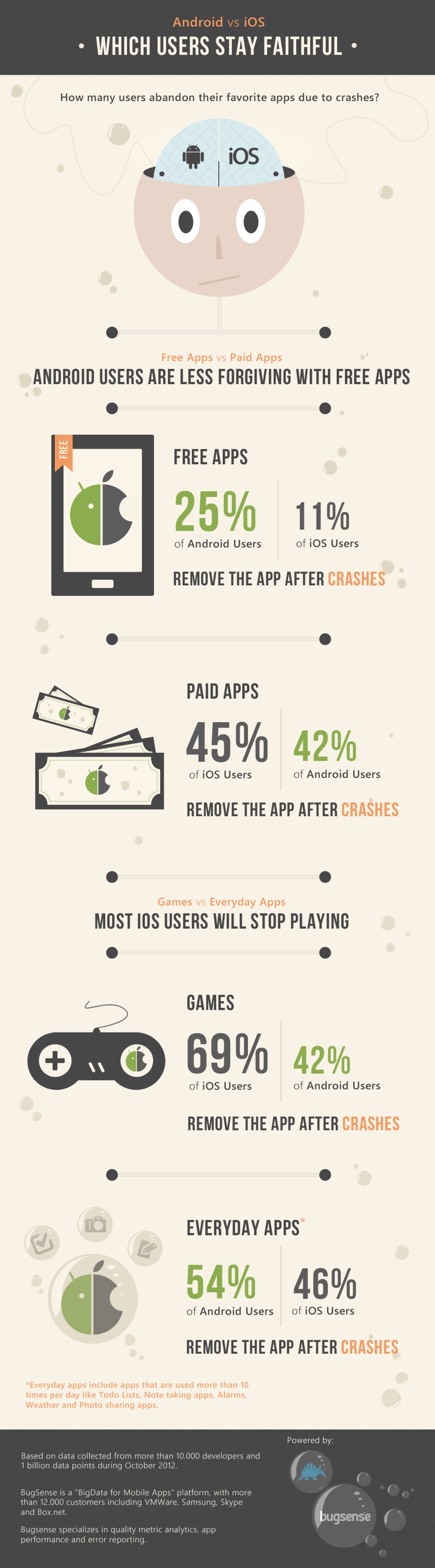 8. Android vs. iOS users Who will stop using ones app after it crashes