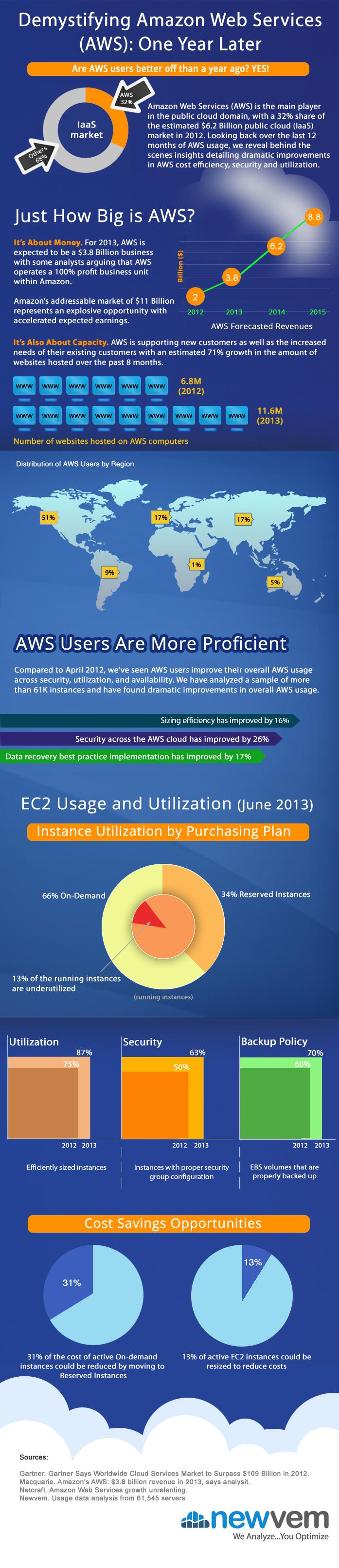 8. Demystifying Amazon Web Services