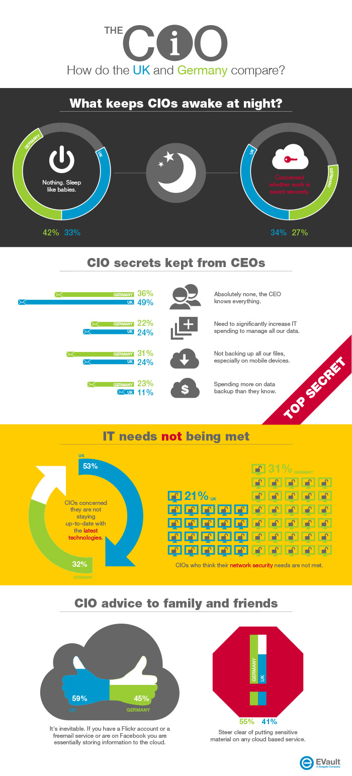 8. How do UK and US compare CIO