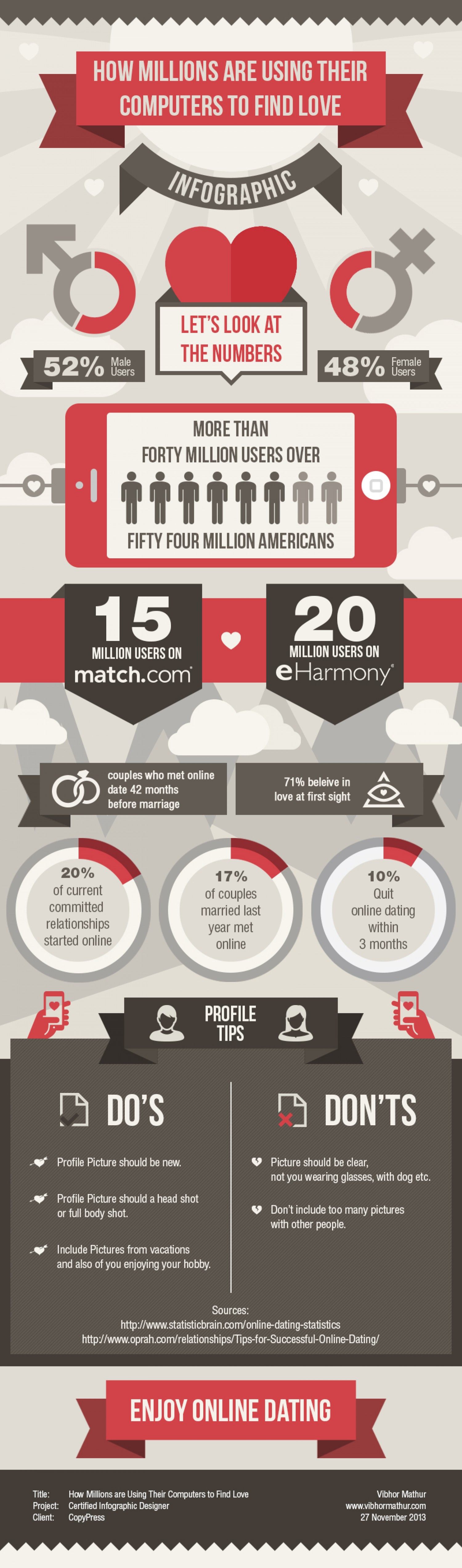 8. How millions are using their computers to find love