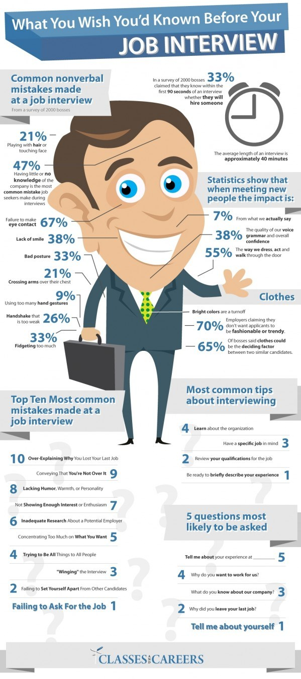 8. How to ace your interview in just 90 seconds