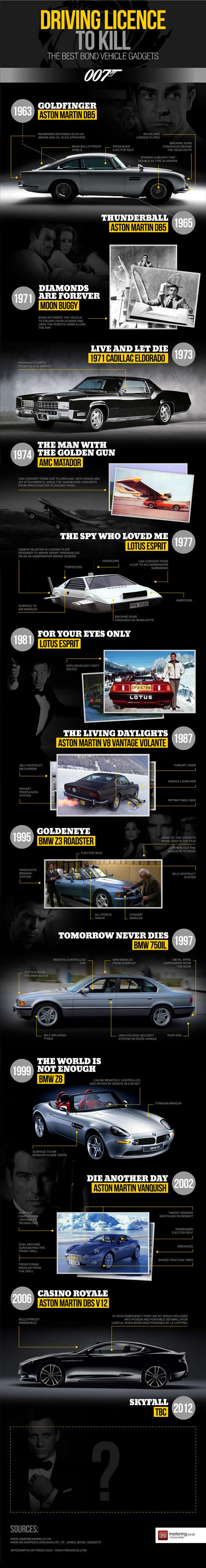 8. James Bond Cars