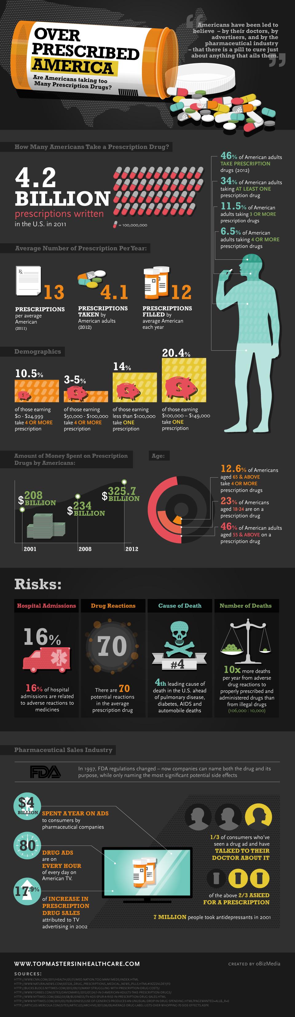 8. Prescription Drug Overuse in US