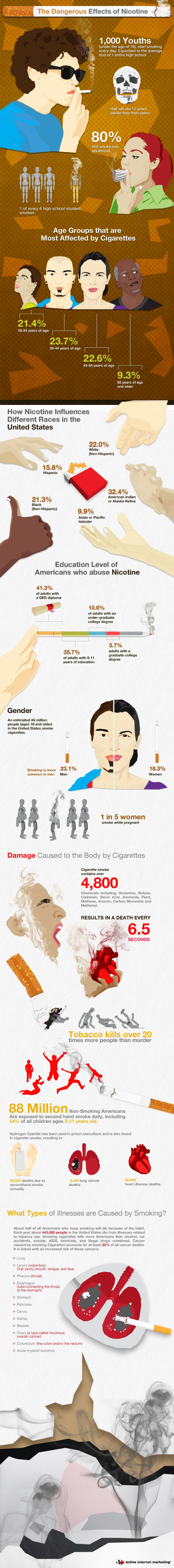 8. The Dangerous Effects of Nicotine