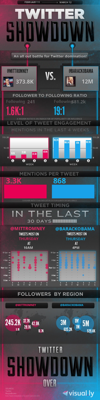 8. Twitter Showdown MittRomney vs. BarackObama