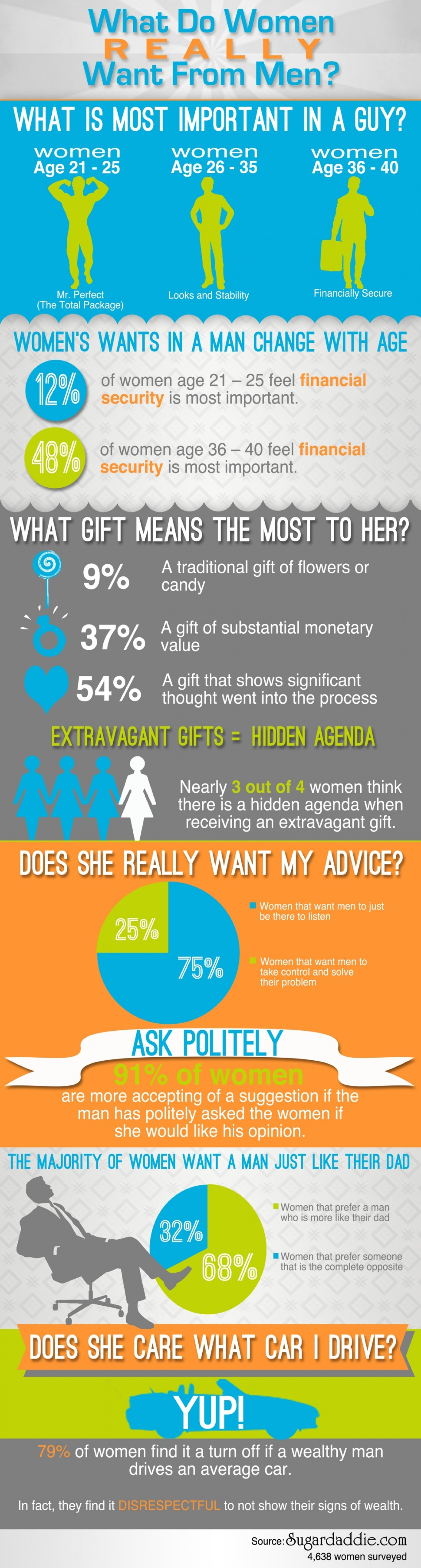 8. What do women really want from men