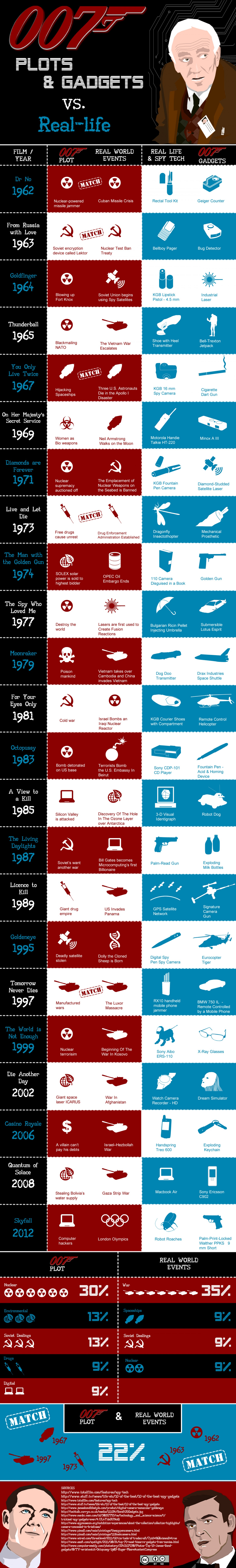 9. 50 years of 007 Plots & Gadgets vs. Real Life