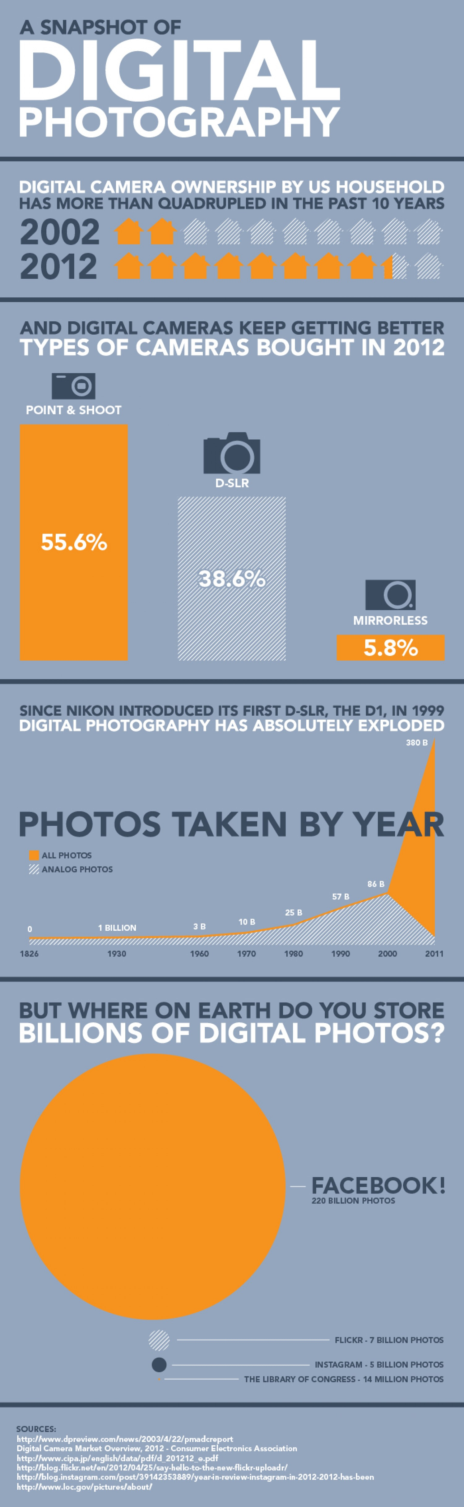 9. A snapshot of digital photography in the US