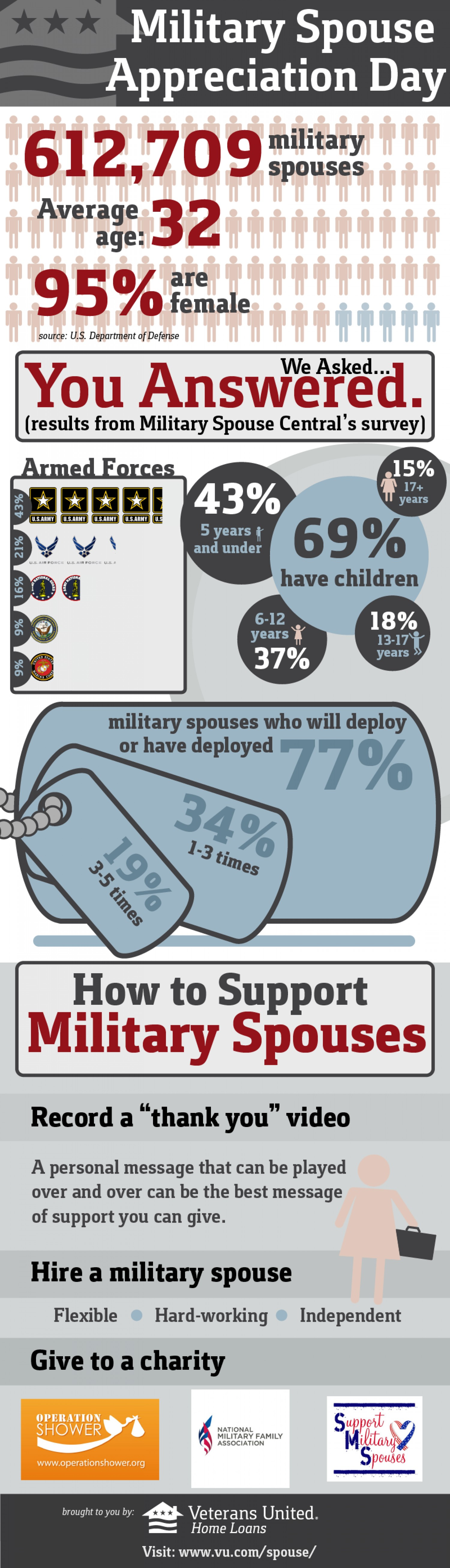 9. Appreciating military spouses