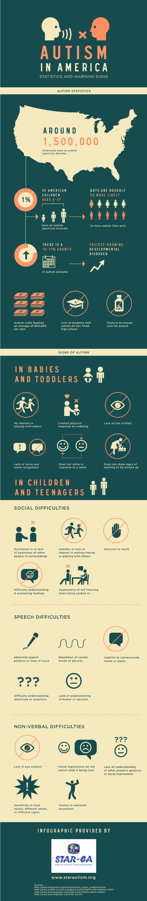 9. Autism in America statistics and warning signs