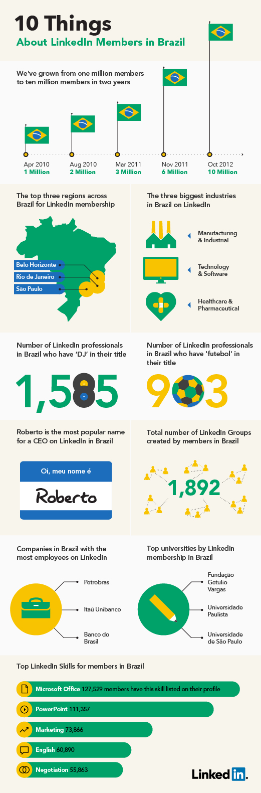 9. Celebrating 10 Million Members in Brazil