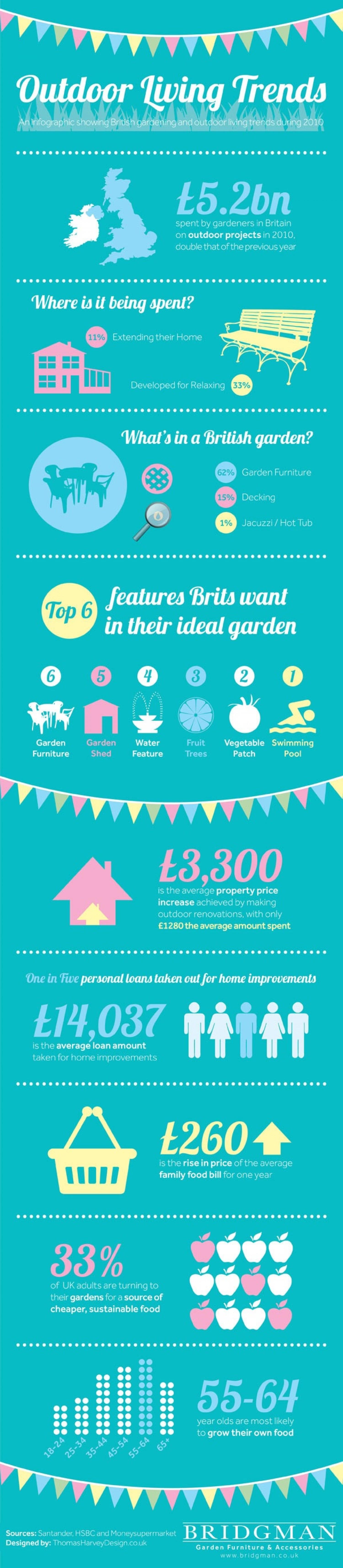 9. Garden & Home Improvement Trends