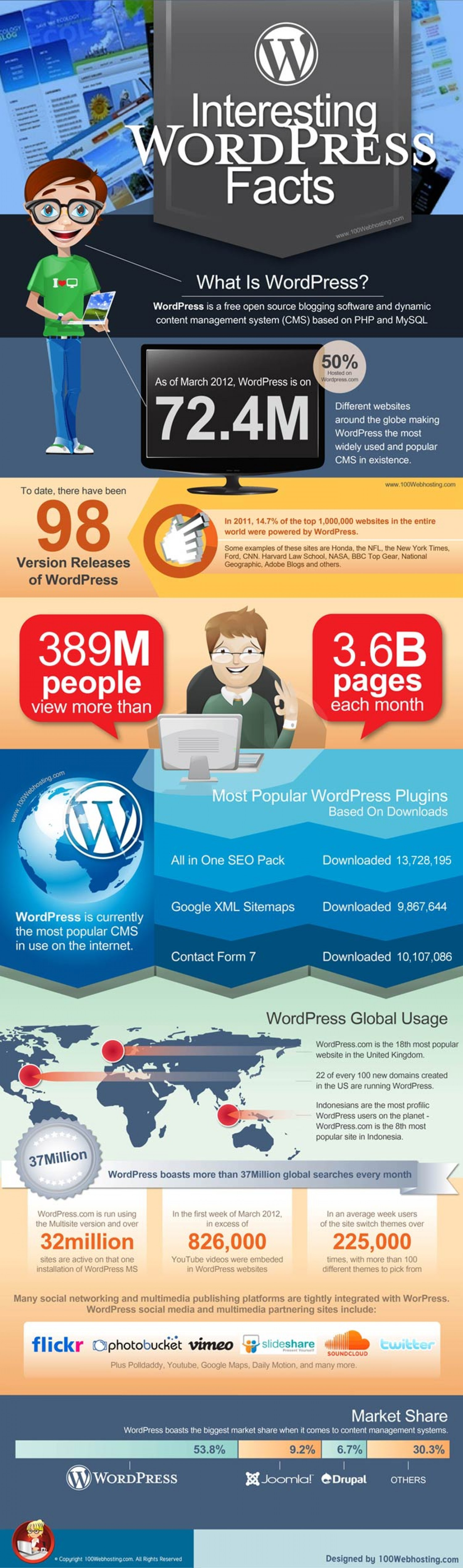 9. Interesting WordPress Facts