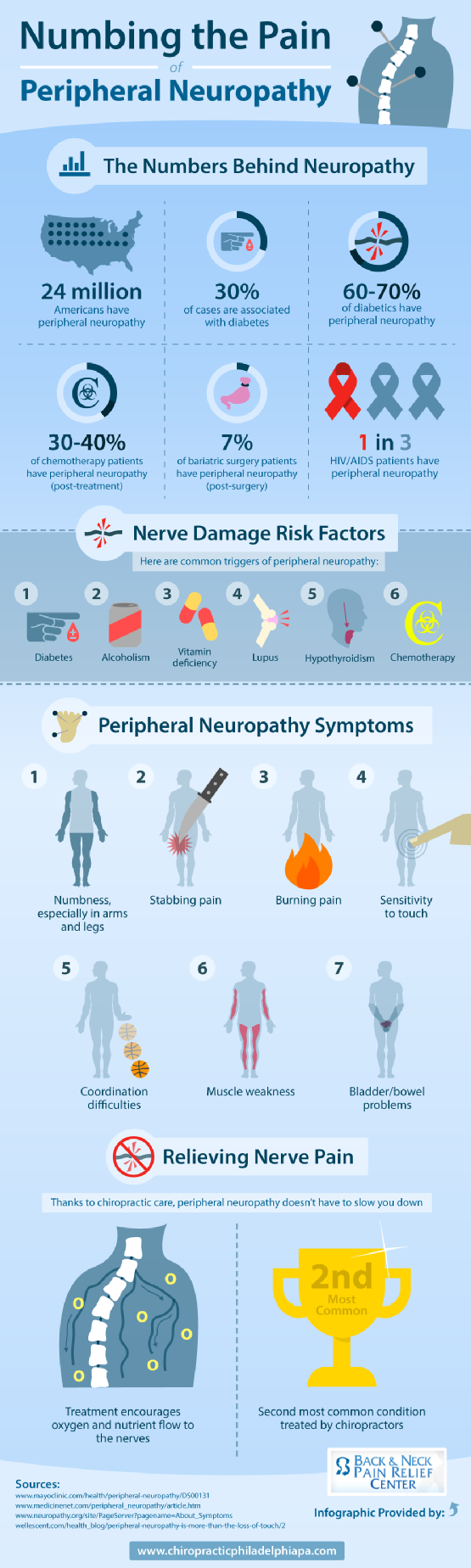 9. Numbing the pain of peripheral neuropathy