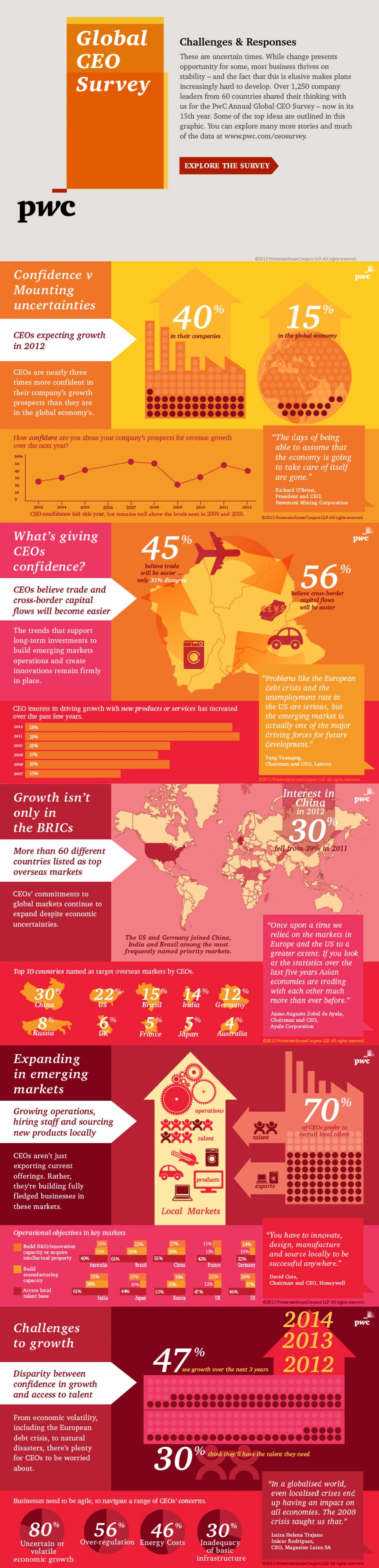 9. PwC Annual Global CEO Survey