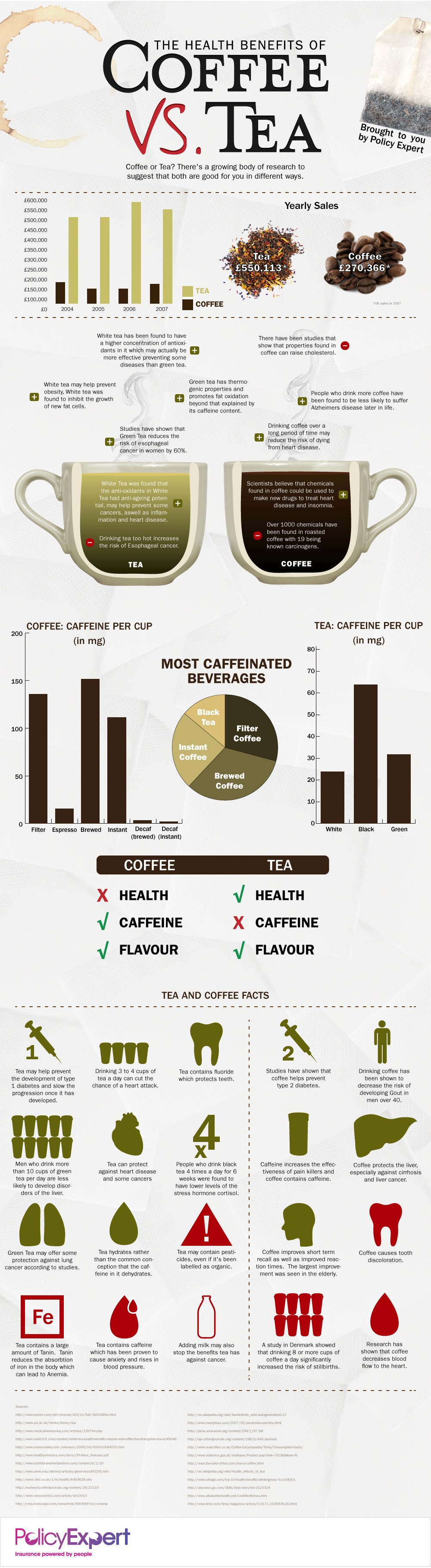 9. Tea Vs Coffee