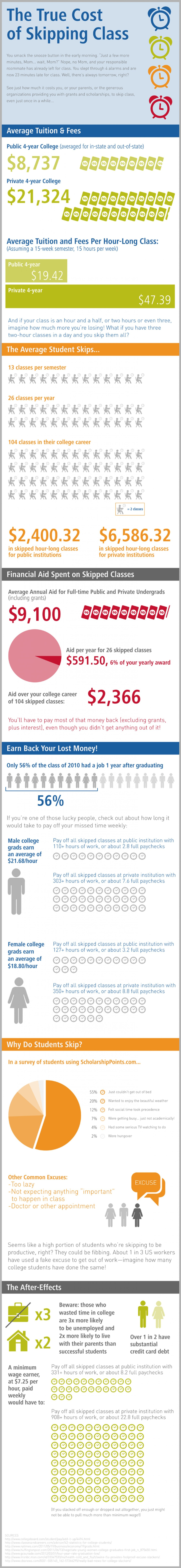 9. The True Cost of Skipping Class