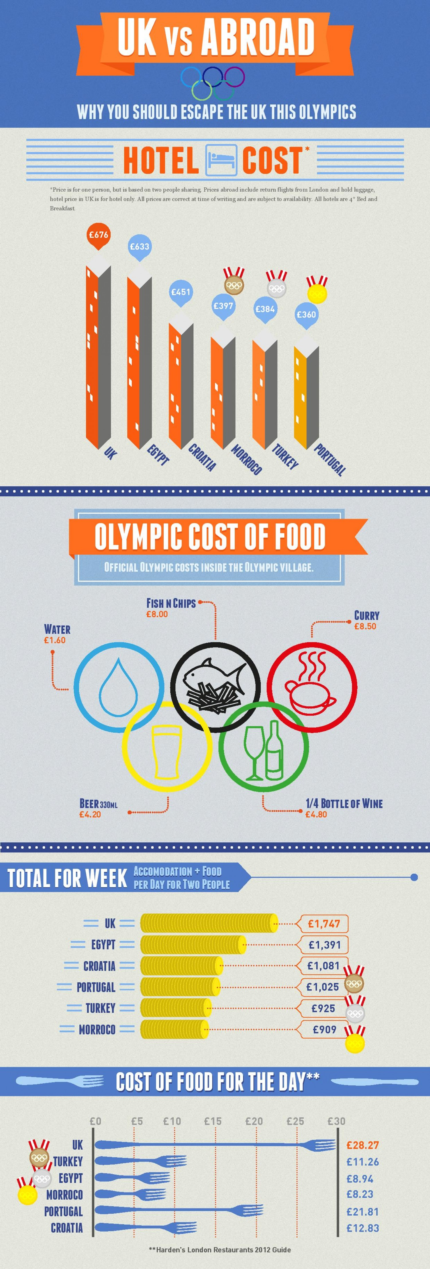 9. Why you should escape the UK this Olympics