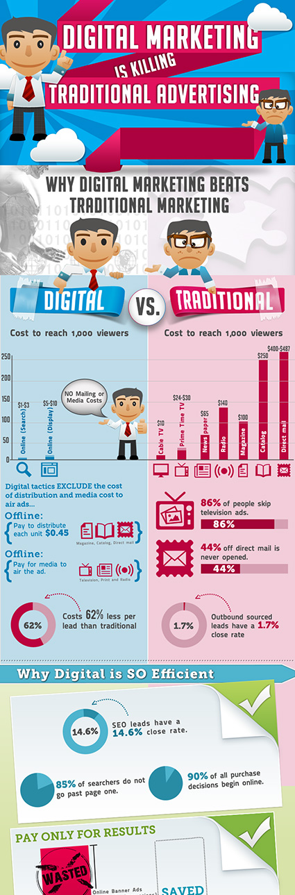 9.Digital Vs Traditional Marketing