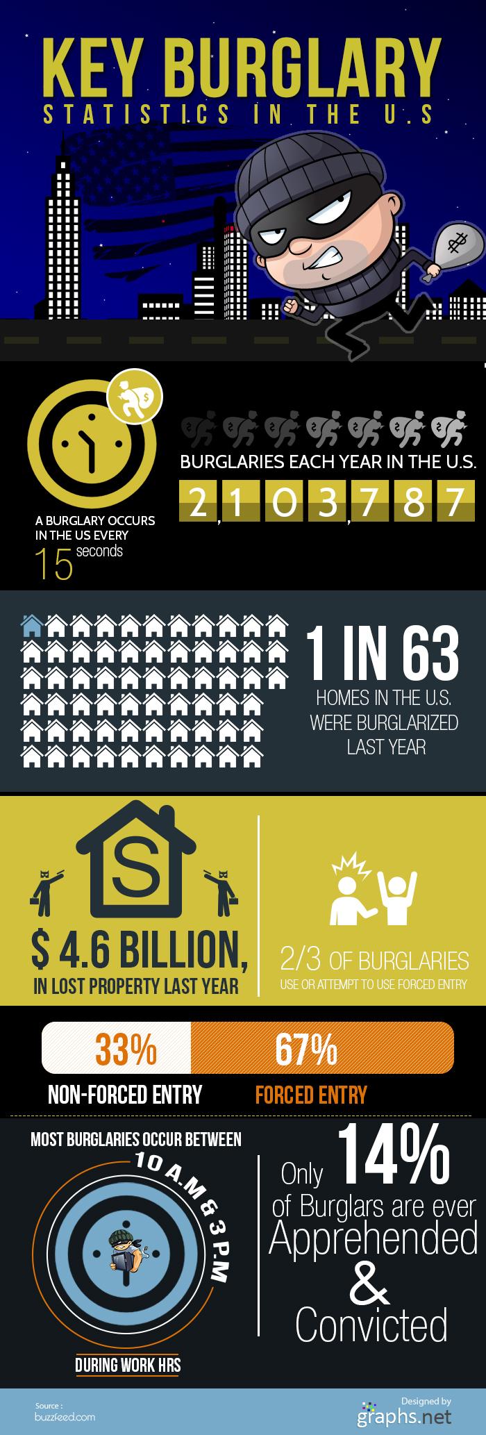 Key Burglary statistics in the us